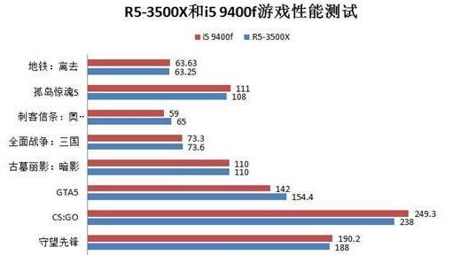 R5-3500X和i5 9400f游戏性能测试