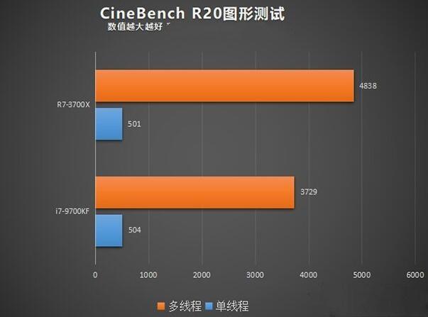 R7 3700X和i7 9700KF的CineBench R20对比评测