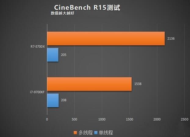 R7 3700X和i7 9700KF的CineBench R15对比测试