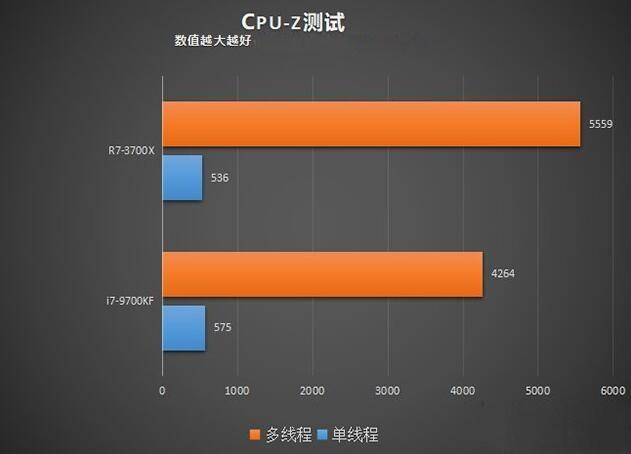 R7 3700X和i7 9700KF的CPU-Z对比测试