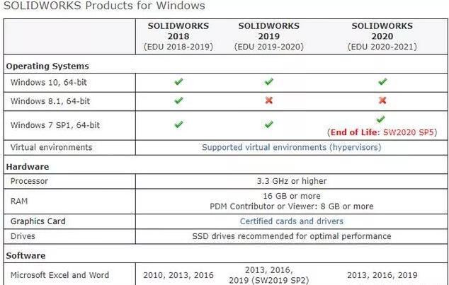 solidworks对电脑系统与软件的要求1