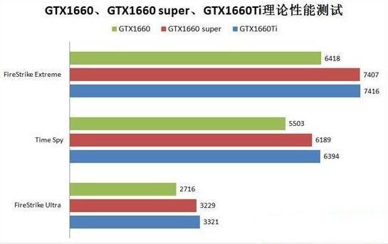 GTX1660super和GTX1660ti理论性能区别