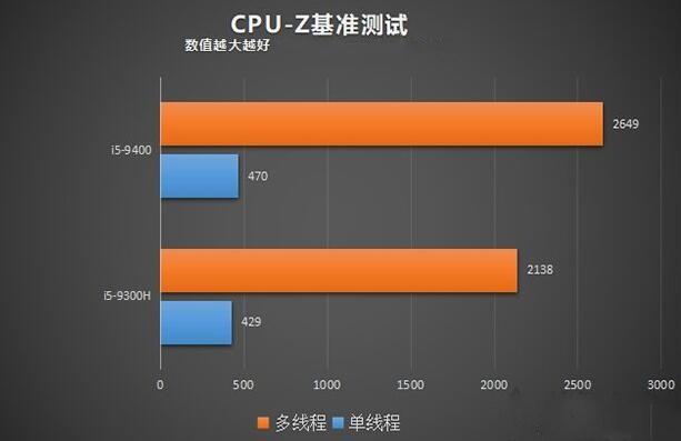 笔记本和台式机CPU-Z基准测试