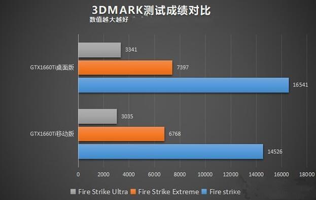 笔记本和台式机3DMARK显卡性能测试
