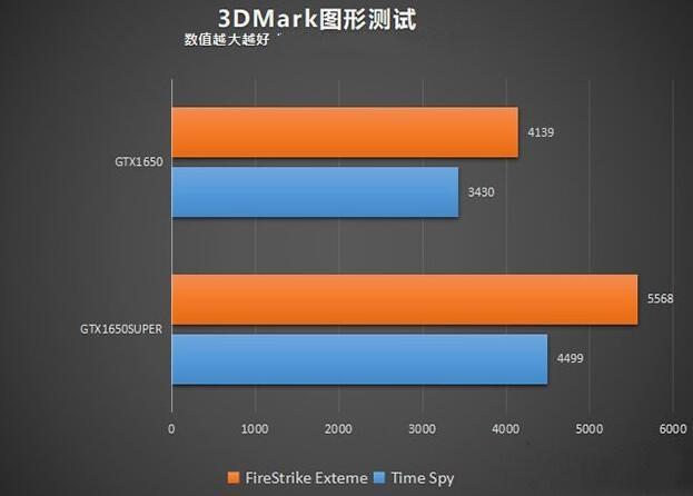 GTX1650Super和GTX1650的3DMARK基准测试