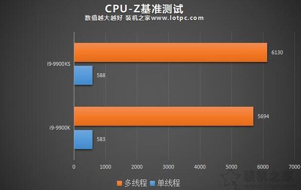 i9-9900K和9900KS的CPU-Z测试