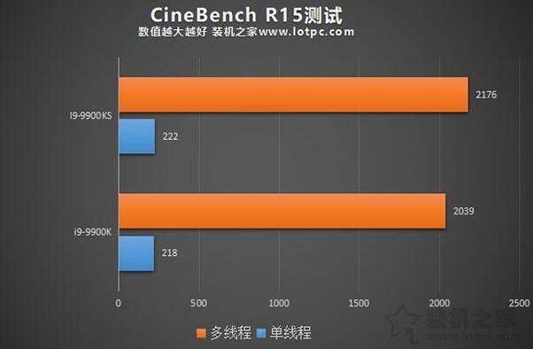 i9-9900K和9900KS的Cinebench R15测试