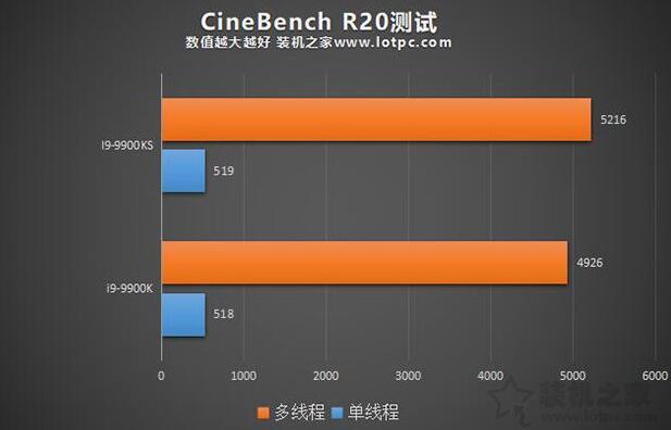 i9-9900K和9900KS的Cinebench R20 测试