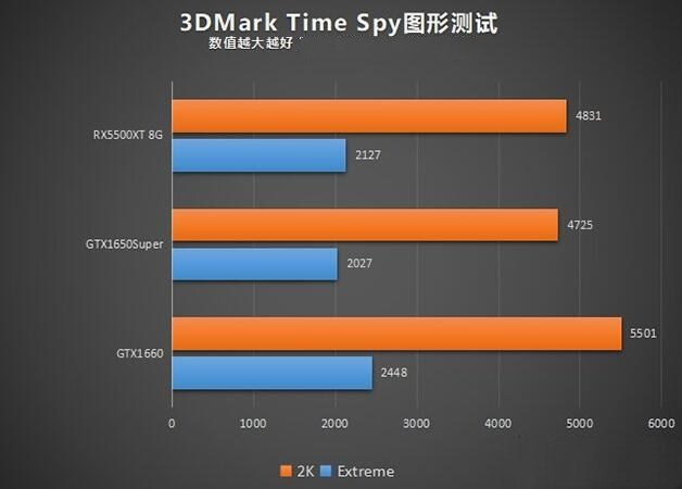 rx5500和1650super的3DMARK Time Spy基准测试