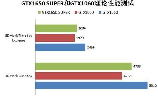 gtx1650super和1060哪个好