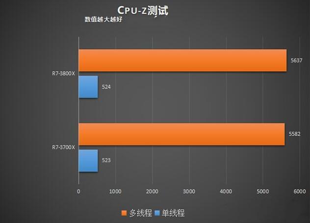 R7 3700X和R7 3800X的CPU-Z基准测试