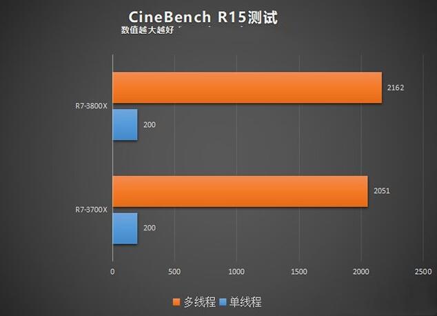 R7 3700X和R7 3800X的CineBench R15渲染测试