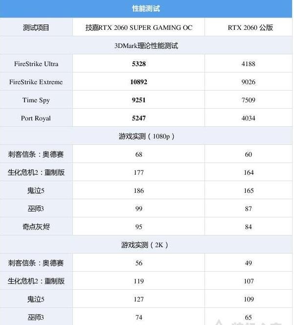 i5-9600KF配什么主板和显卡